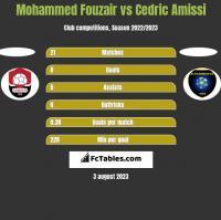 Mohammed Fouzair vs Cedric Amissi h2h player stats