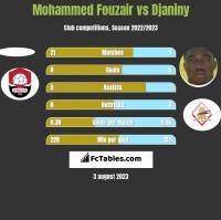Mohammed Fouzair vs Djaniny h2h player stats