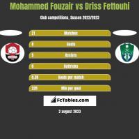 Mohammed Fouzair vs Driss Fettouhi h2h player stats
