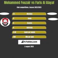 Mohammed Fouzair vs Faris Al Alayaf h2h player stats