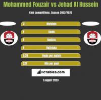 Mohammed Fouzair vs Jehad Al Hussein h2h player stats