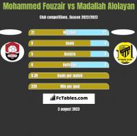 Mohammed Fouzair vs Madallah Alolayan h2h player stats