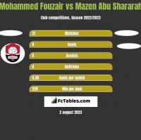 Mohammed Fouzair vs Mazen Abu Shararah h2h player stats