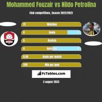 Mohammed Fouzair vs Nildo Petrolina h2h player stats