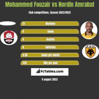 Mohammed Fouzair vs Nordin Amrabat h2h player stats