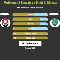 Mohammed Fouzair vs Nouh Al Mousa h2h player stats