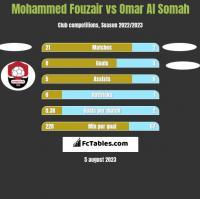 Mohammed Fouzair vs Omar Al Somah h2h player stats