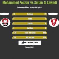 Mohammed Fouzair vs Sultan Al Sawadi h2h player stats