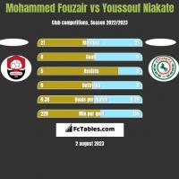 Mohammed Fouzair vs Youssouf Niakate h2h player stats
