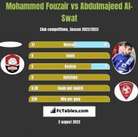 Mohammed Fouzair vs Abdulmajeed Al-Swat h2h player stats