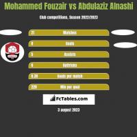 Mohammed Fouzair vs Abdulaziz Alnashi h2h player stats