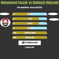 Mohammed Fouzair vs Abdulaziz Majrashi h2h player stats