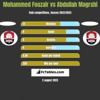 Mohammed Fouzair vs Abdullah Magrshi h2h player stats