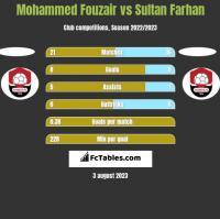 Mohammed Fouzair vs Sultan Farhan h2h player stats