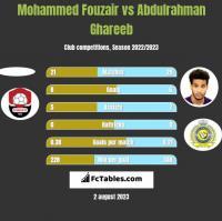 Mohammed Fouzair vs Abdulrahman Ghareeb h2h player stats