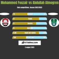 Mohammed Fouzair vs Abdullah Almogren h2h player stats
