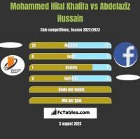 Mohammed Hilal Khalifa vs Abdelaziz Hussain h2h player stats
