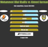 Mohammed Hilal Khalifa vs Ahmed Barman h2h player stats