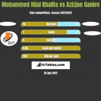 Mohammed Hilal Khalifa vs Azizjon Ganiev h2h player stats