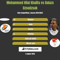 Mohammed Hilal Khalifa vs Balazs Dzsudzsak h2h player stats