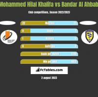 Mohammed Hilal Khalifa vs Bandar Al Ahbabi h2h player stats