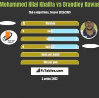 Mohammed Hilal Khalifa vs Brandley Kuwas h2h player stats