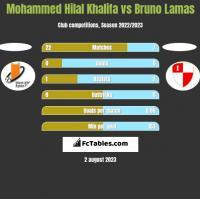 Mohammed Hilal Khalifa vs Bruno Lamas h2h player stats