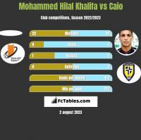 Mohammed Hilal Khalifa vs Caio h2h player stats