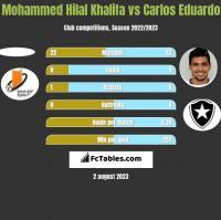 Mohammed Hilal Khalifa vs Carlos Eduardo h2h player stats