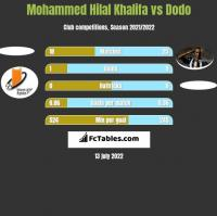 Mohammed Hilal Khalifa vs Dodo h2h player stats