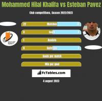Mohammed Hilal Khalifa vs Esteban Pavez h2h player stats