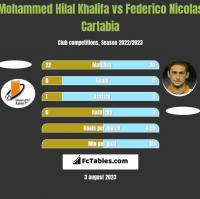 Mohammed Hilal Khalifa vs Federico Nicolas Cartabia h2h player stats