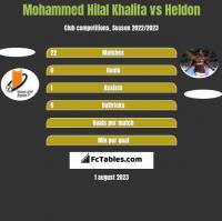 Mohammed Hilal Khalifa vs Heldon h2h player stats