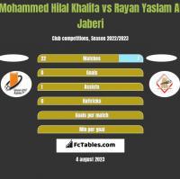 Mohammed Hilal Khalifa vs Rayan Yaslam Al Jaberi h2h player stats