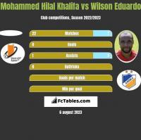 Mohammed Hilal Khalifa vs Wilson Eduardo h2h player stats