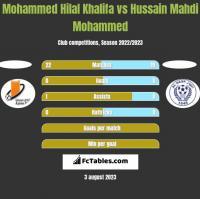 Mohammed Hilal Khalifa vs Hussain Mahdi Mohammed h2h player stats
