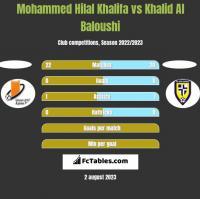 Mohammed Hilal Khalifa vs Khalid Al Baloushi h2h player stats