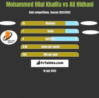 Mohammed Hilal Khalifa vs Ali Hidhani h2h player stats