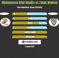 Mohammed Hilal Khalifa vs Falah Waleed h2h player stats