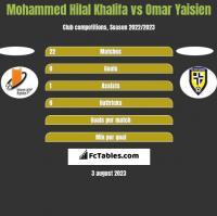 Mohammed Hilal Khalifa vs Omar Yaisien h2h player stats
