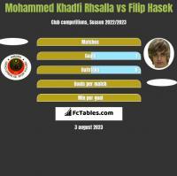 Mohammed Khadfi Rhsalla vs Filip Hasek h2h player stats