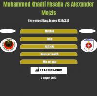 Mohammed Khadfi Rhsalla vs Alexander Mojzis h2h player stats