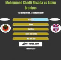 Mohammed Khadfi Rhsalla vs Adam Brenkus h2h player stats