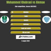 Mohammed Khubrani vs Alemao h2h player stats