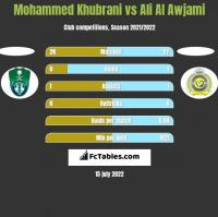 Mohammed Khubrani vs Ali Al Awjami h2h player stats