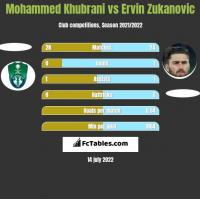 Mohammed Khubrani vs Ervin Zukanovic h2h player stats
