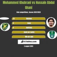 Mohammed Khubrani vs Hussain Abdul Ghani h2h player stats