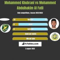 Mohammed Khubrani vs Mohammed Abdulhakim Al Fatil h2h player stats