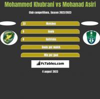 Mohammed Khubrani vs Mohanad Asiri h2h player stats