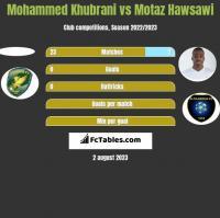 Mohammed Khubrani vs Motaz Hawsawi h2h player stats
